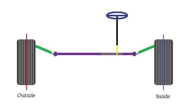 Simple Linkage Mechanisms : Steering « defensive driving
